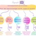 soutien scolaire et cours d'anglais